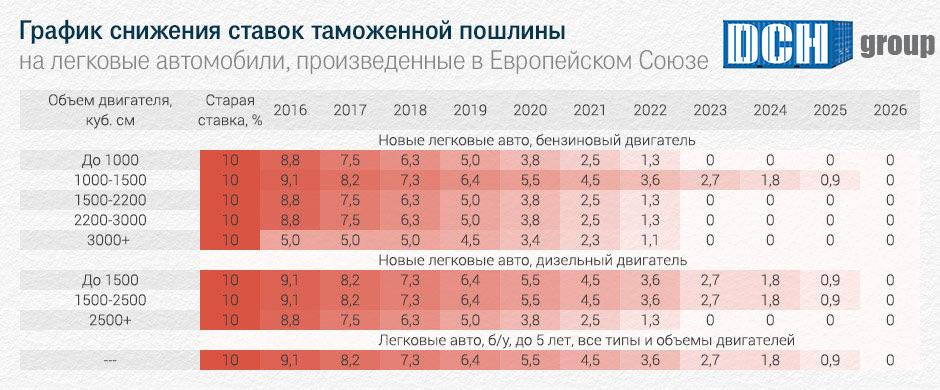 график снижени ставок на таможенные пошлины, таможенное оформление авто, растаможка 2018, таможенное оформление авто, растаможка автомобиля, таможенное оформление авто в Киеве и Киевской области
