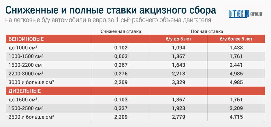 сниженные и полные ставки акцизного сбора, растаможка 2018, растаможка авто в Украине